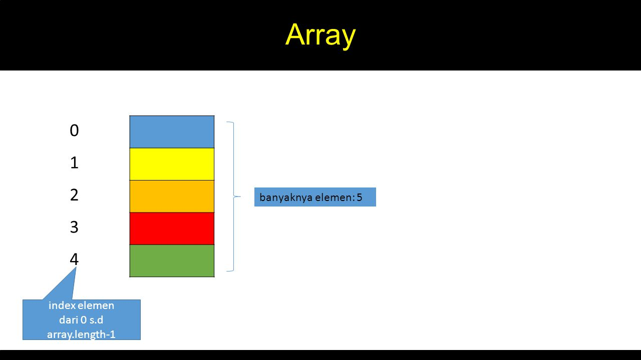 Array 0 1 2 3 4 banyaknya elemen: 5 index elemen dari 0 s.d array.length-1