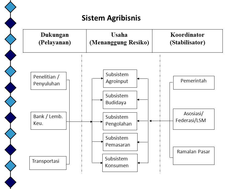 Dukungan (Pelayanan) Usaha (Menanggung Resiko) Koordinator (Stabilisator) Penelitian / Penyuluhan Transportasi Bank / Lemb. Keu. Subsistem Agroinput S