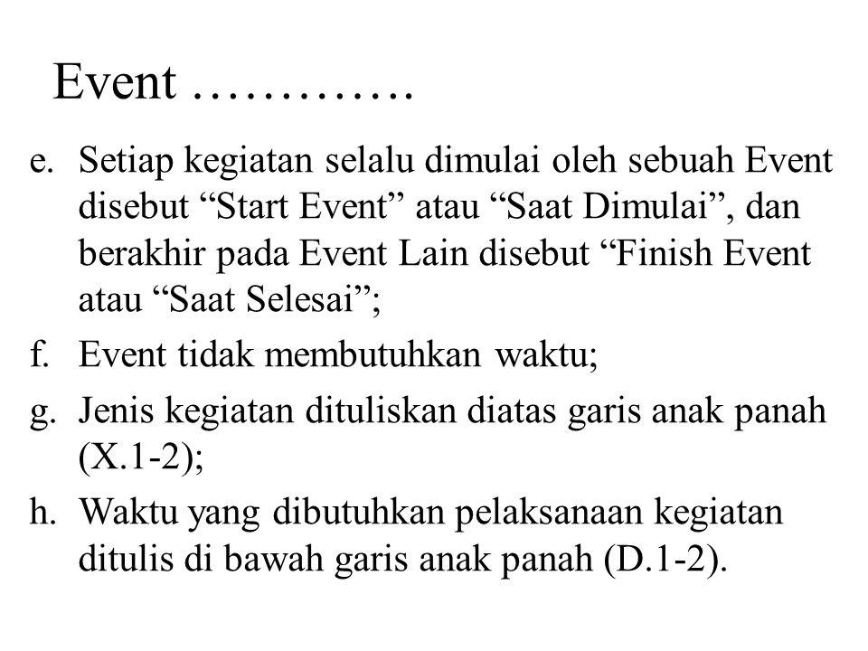 """Event …………. e.Setiap kegiatan selalu dimulai oleh sebuah Event disebut """"Start Event"""" atau """"Saat Dimulai"""", dan berakhir pada Event Lain disebut """"Finish"""