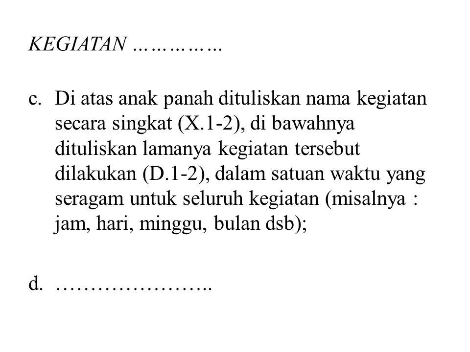 KEGIATAN …………… c.Di atas anak panah dituliskan nama kegiatan secara singkat (X.1-2), di bawahnya dituliskan lamanya kegiatan tersebut dilakukan (D.1-2