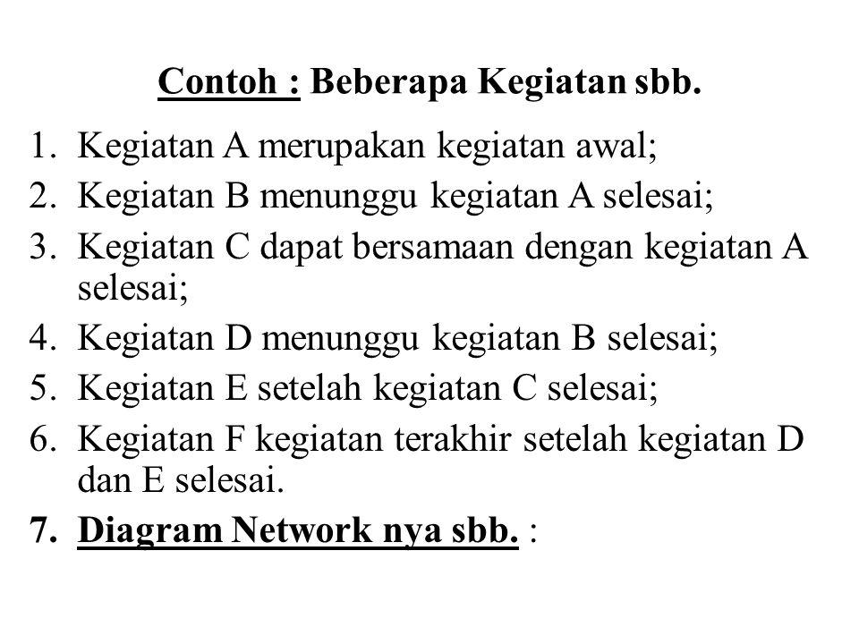 Contoh : Beberapa Kegiatan sbb. 1.Kegiatan A merupakan kegiatan awal; 2.Kegiatan B menunggu kegiatan A selesai; 3.Kegiatan C dapat bersamaan dengan ke