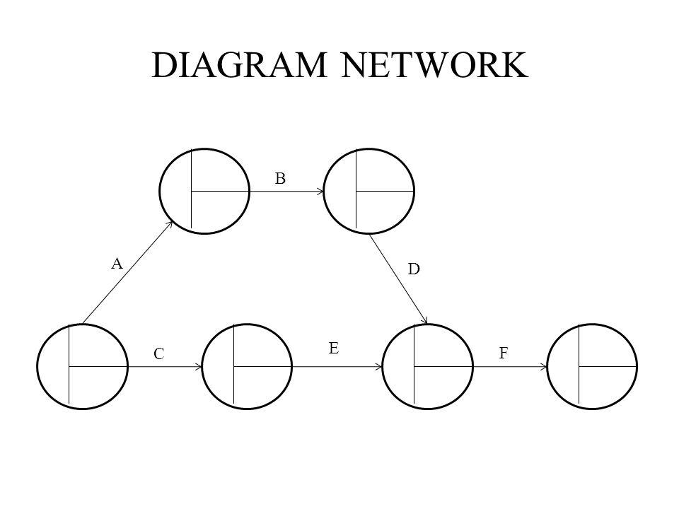 DIAGRAM NETWORK A B C D E F