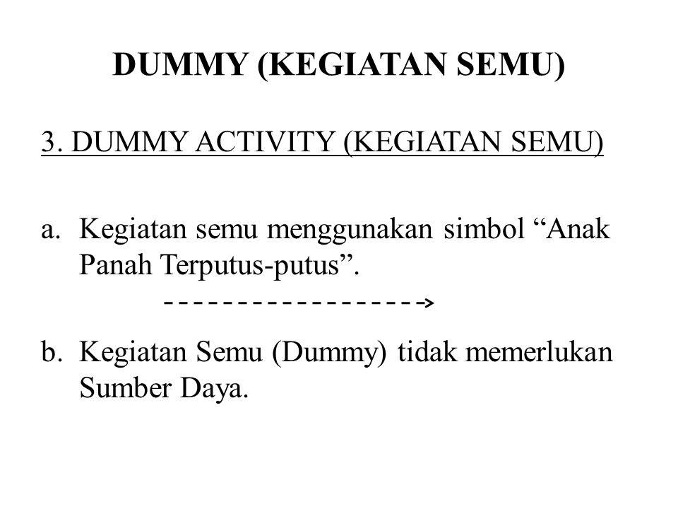 """DUMMY (KEGIATAN SEMU) 3. DUMMY ACTIVITY (KEGIATAN SEMU) a.Kegiatan semu menggunakan simbol """"Anak Panah Terputus-putus"""". b.Kegiatan Semu (Dummy) tidak"""