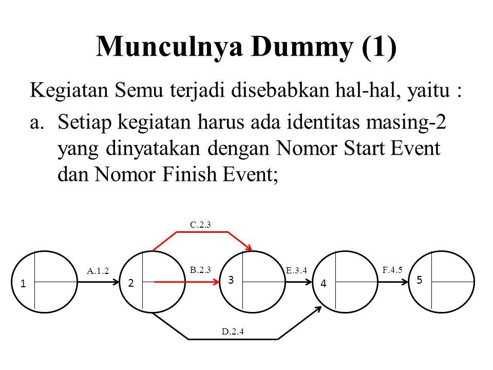 Munculnya Dummy (1) Kegiatan Semu terjadi disebabkan hal-hal, yaitu : a.Setiap kegiatan harus ada identitas masing-2 yang dinyatakan dengan Nomor Star