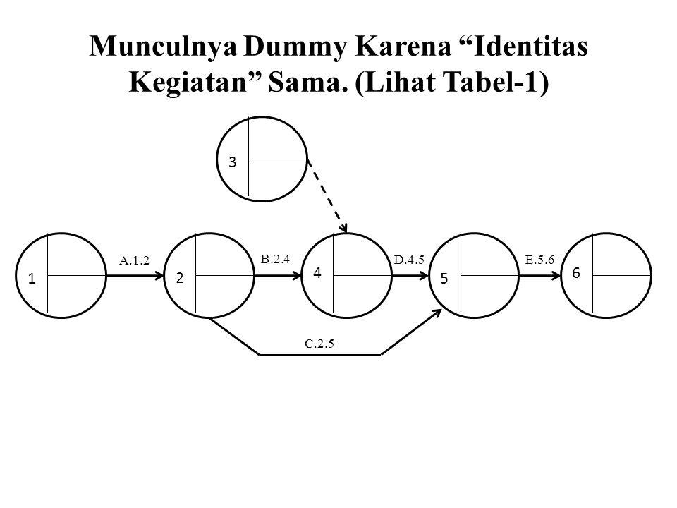 """Munculnya Dummy Karena """"Identitas Kegiatan"""" Sama. (Lihat Tabel-1) A.1.2 B.2.4 D.4.5 E.5.6 1 2 4 5 6 C.2.5 3"""