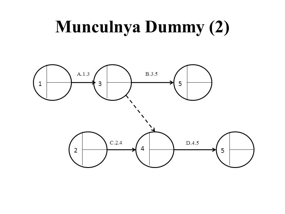 Munculnya Dummy (2) A.1.3 C.2.4 D.4.5 B.3.5 2 4 5 531