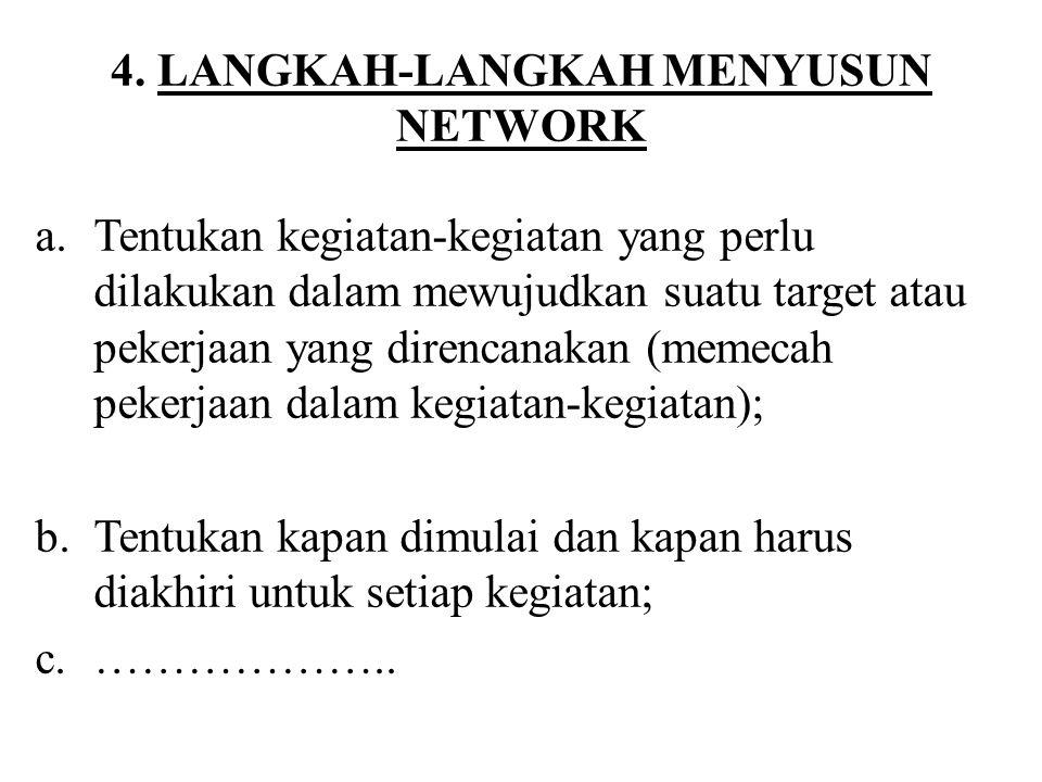 4. LANGKAH-LANGKAH MENYUSUN NETWORK a.Tentukan kegiatan-kegiatan yang perlu dilakukan dalam mewujudkan suatu target atau pekerjaan yang direncanakan (