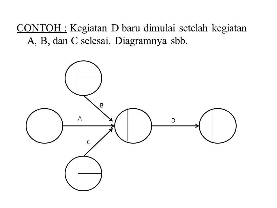 CONTOH : Kegiatan D baru dimulai setelah kegiatan A, B, dan C selesai. Diagramnya sbb. A C B D
