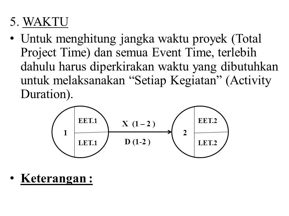 5. WAKTU Untuk menghitung jangka waktu proyek (Total Project Time) dan semua Event Time, terlebih dahulu harus diperkirakan waktu yang dibutuhkan untu