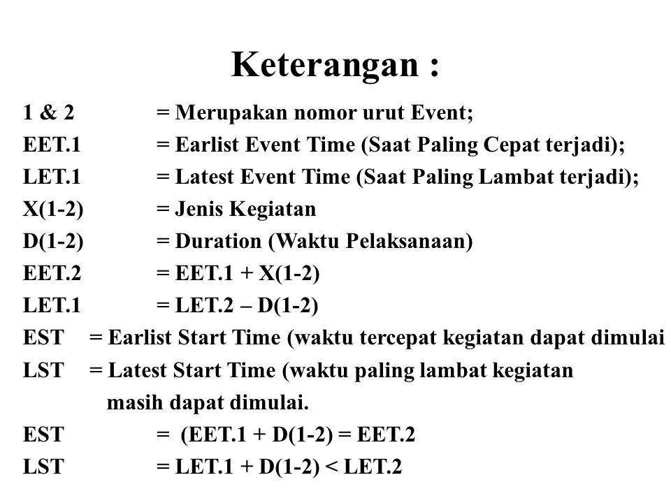 Keterangan : 1 & 2 = Merupakan nomor urut Event; EET.1= Earlist Event Time (Saat Paling Cepat terjadi); LET.1= Latest Event Time (Saat Paling Lambat t