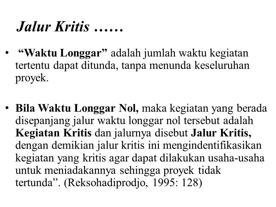 "Jalur Kritis …… ""Waktu Longgar"" adalah jumlah waktu kegiatan tertentu dapat ditunda, tanpa menunda keseluruhan proyek. Bila Waktu Longgar Nol, maka ke"