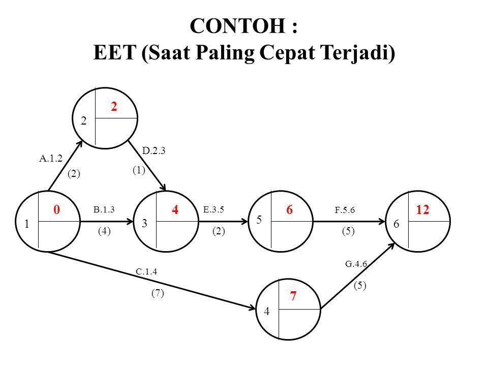 CONTOH : EET (Saat Paling Cepat Terjadi) B.1.3E.3.5 F.5.6 2 3 5 6 4 2 1 A.1.2 (2) (4)(2)(5) D.2.3 (1) C.1.4 (7) G.4.6 (5) 04612 7