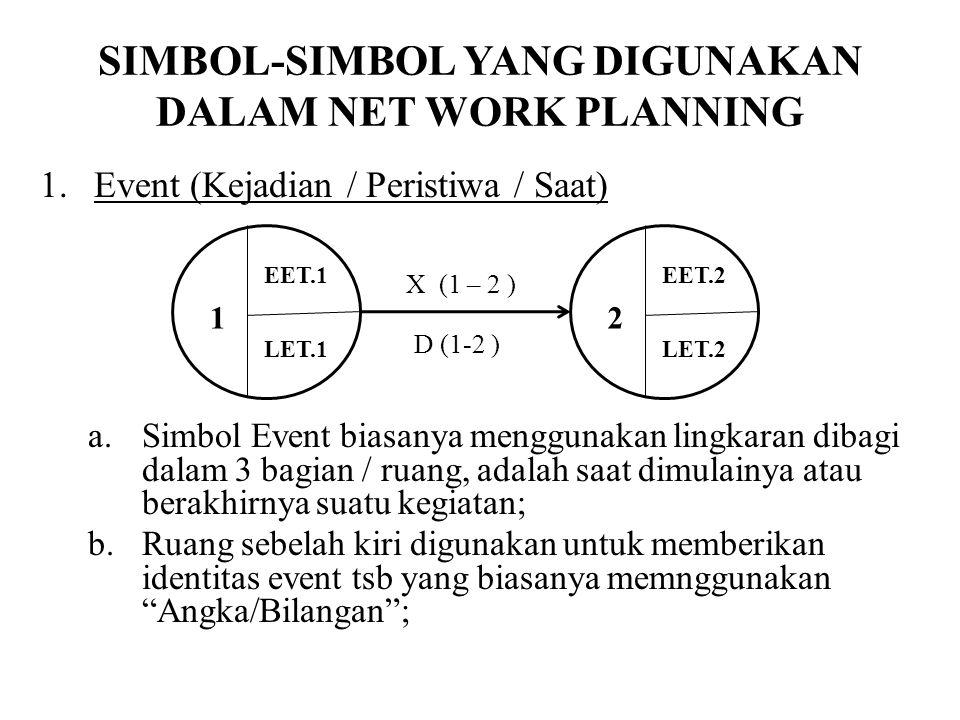 SIMBOL-SIMBOL YANG DIGUNAKAN DALAM NET WORK PLANNING 1.Event (Kejadian / Peristiwa / Saat) a.Simbol Event biasanya menggunakan lingkaran dibagi dalam