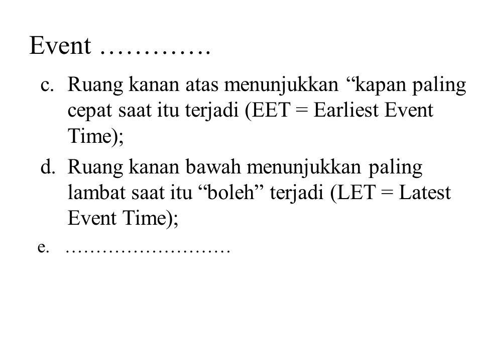 """Event …………. c.Ruang kanan atas menunjukkan """"kapan paling cepat saat itu terjadi (EET = Earliest Event Time); d.Ruang kanan bawah menunjukkan paling la"""