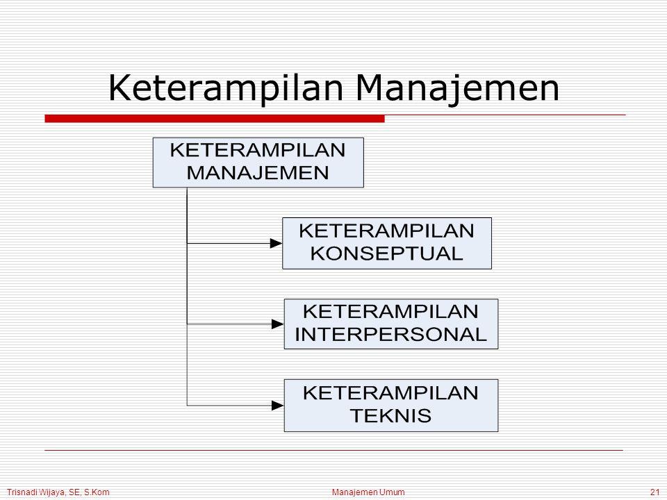 Trisnadi Wijaya, SE, S.Kom Manajemen Umum21 Keterampilan Manajemen