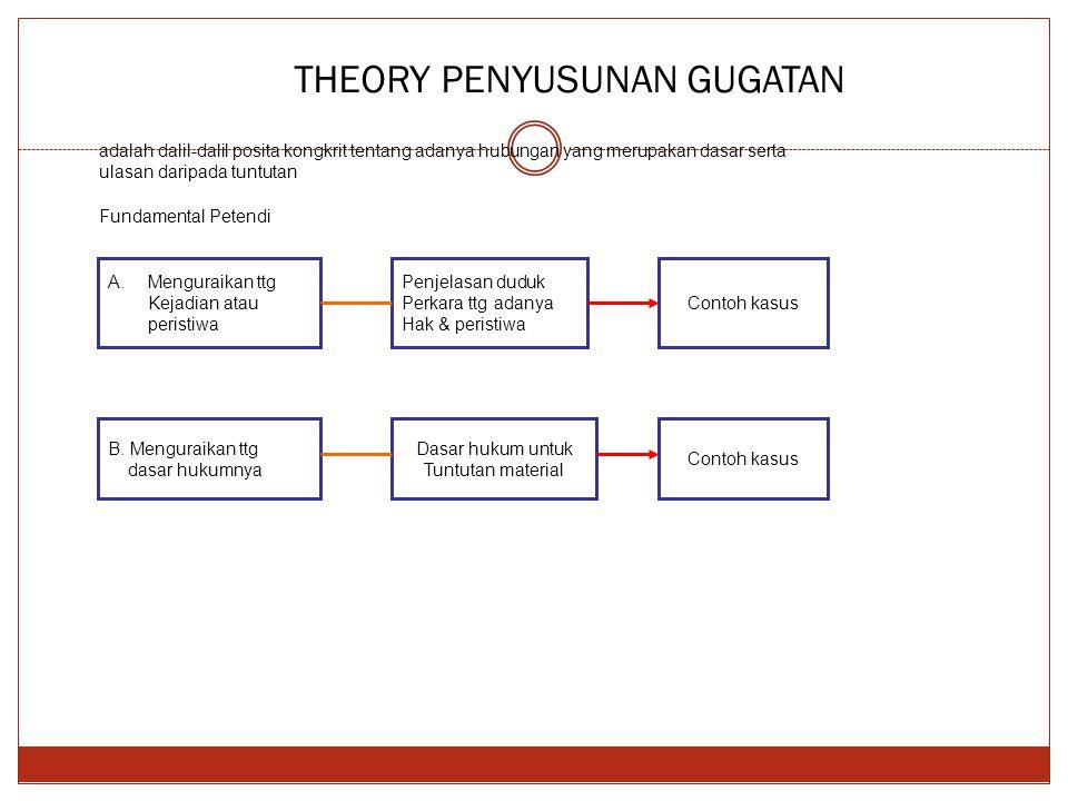 THEORY PENYUSUNAN GUGATAN Fundamental Petendi A.Menguraikan ttg Kejadian atau peristiwa Penjelasan duduk Perkara ttg adanya Hak & peristiwa Contoh kasus B.