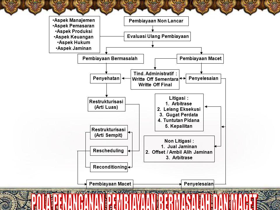 Perbankan syariah perspektif praktisi 7 Pembiayaan Non Lancar Pembiayaan BermasalahPembiayaan Macet PenyehatanPenyelesaian Restrukturisasi (Arti Luas) Restrukturisasi (Arti Sempit) Rescheduling Reconditioning Litigasi : 1.