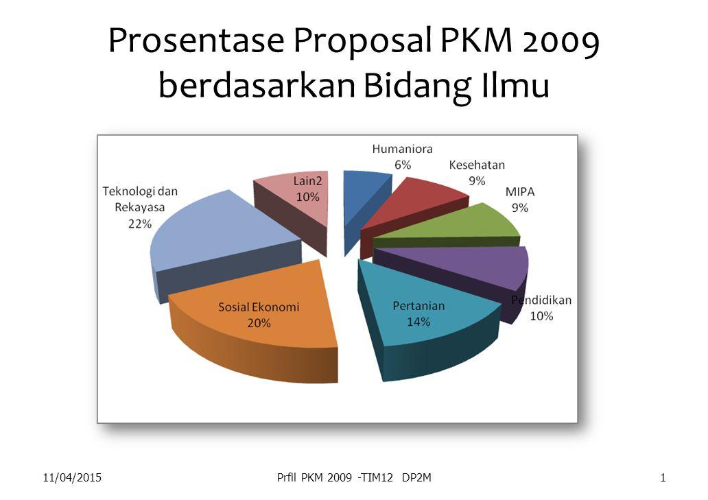 Prosentase Proposal PKM 2009 berdasarkan Bidang Ilmu 11/04/2015Prfil PKM 2009 -TIM12 DP2M1