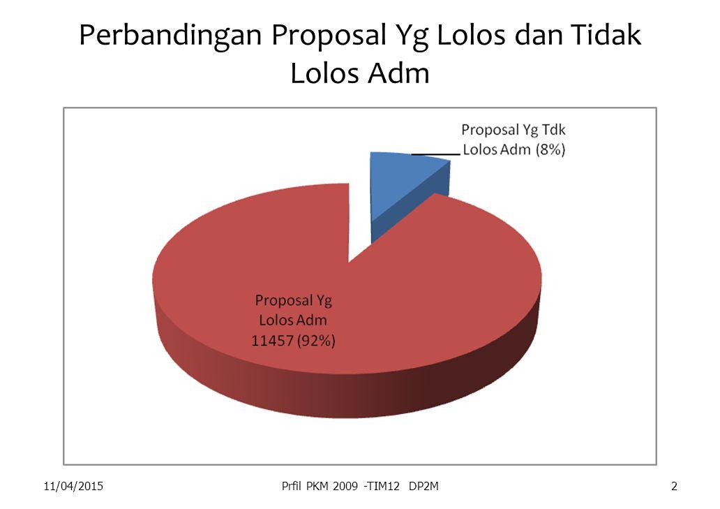 Perbandingan Proposal Yg Lolos dan Tidak Lolos Adm 11/04/2015Prfil PKM 2009 -TIM12 DP2M2