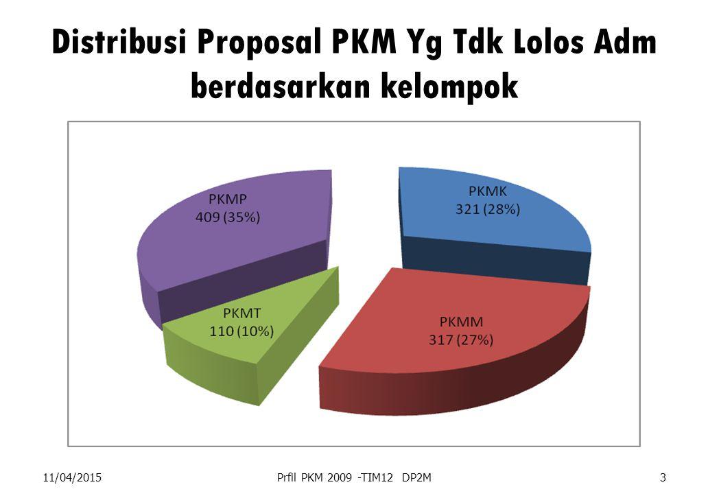 Distribusi Proposal PKM Yg Tdk Lolos Adm berdasarkan kelompok 11/04/2015Prfil PKM 2009 -TIM12 DP2M3