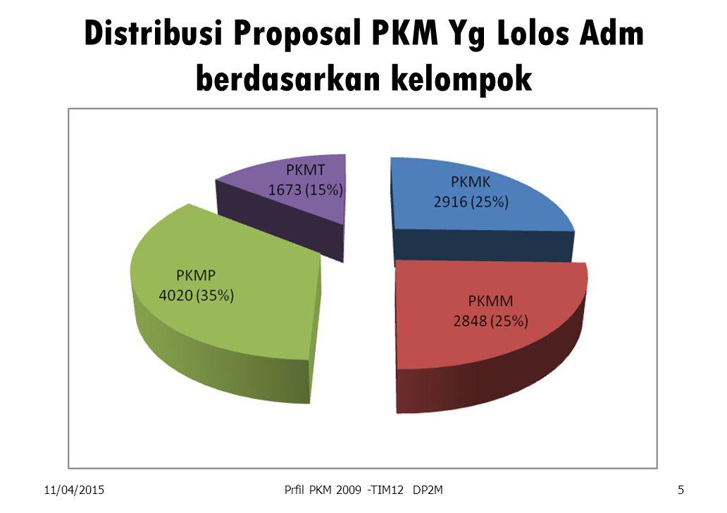 Distribusi Proposal PKM Yg Lolos Adm berdasarkan kelompok 11/04/2015Prfil PKM 2009 -TIM12 DP2M5