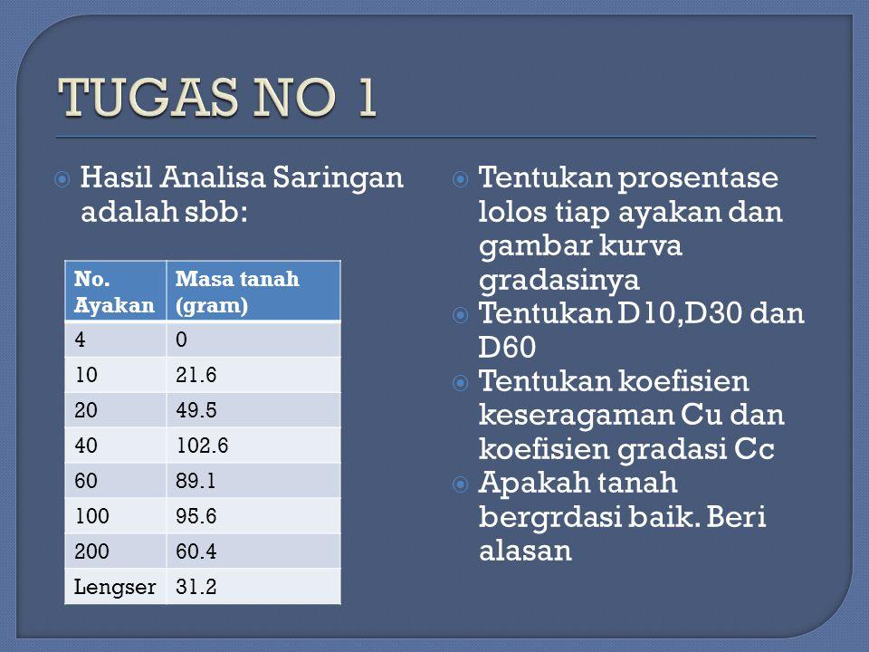  Hasil Analisa Saringan adalah sbb:  Tentukan prosentase lolos tiap ayakan dan gambar kurva gradasinya  Tentukan D10,D30 dan D60  Tentukan koefisi