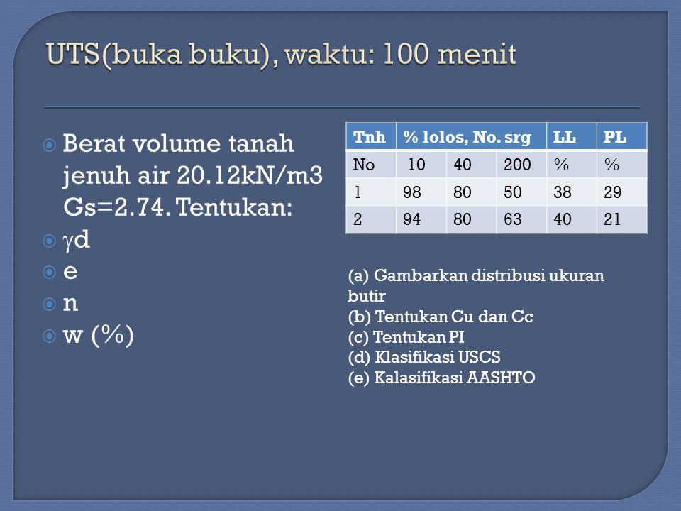  Berat volume tanah jenuh air 20.12kN/m3 Gs=2.74. Tentukan:   d  e  n  w (%) Tnh% lolos, No. srgLLPL No 1040200% 19880503829 29480634021 (a) Gam