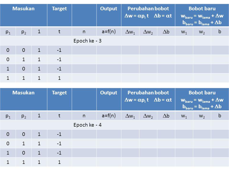 MasukanTargetOutputPerubahan bobot  w =  p i t  b =  t Bobot baru w baru = w lama +  w b baru = b lama +  b p1p1 p2p2 1tna=f(n) w1w1 w2w2 b