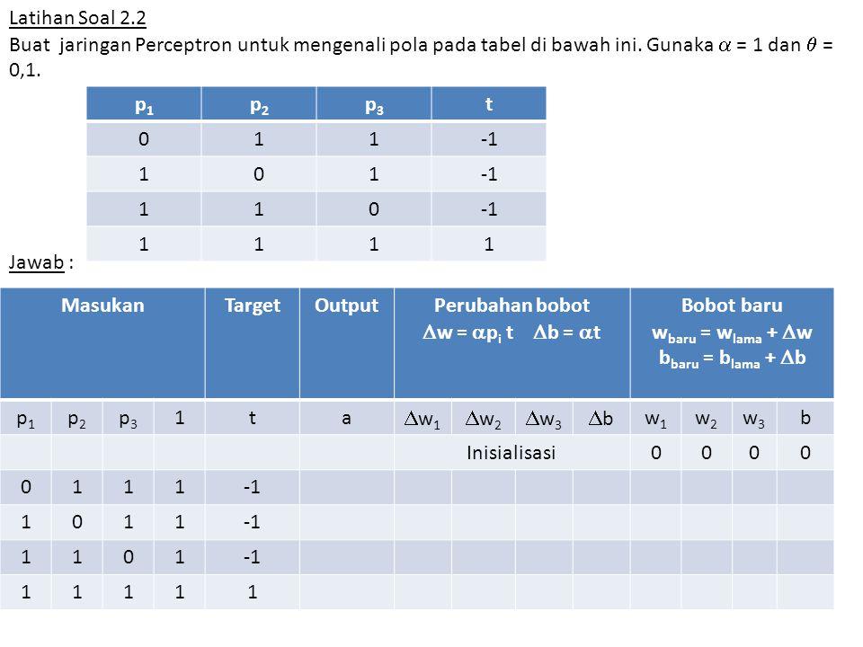 Latihan Soal 2.2 Buat jaringan Perceptron untuk mengenali pola pada tabel di bawah ini. Gunaka  = 1 dan  = 0,1. Jawab : p1p1 p2p2 p3p3 t 011 101 110