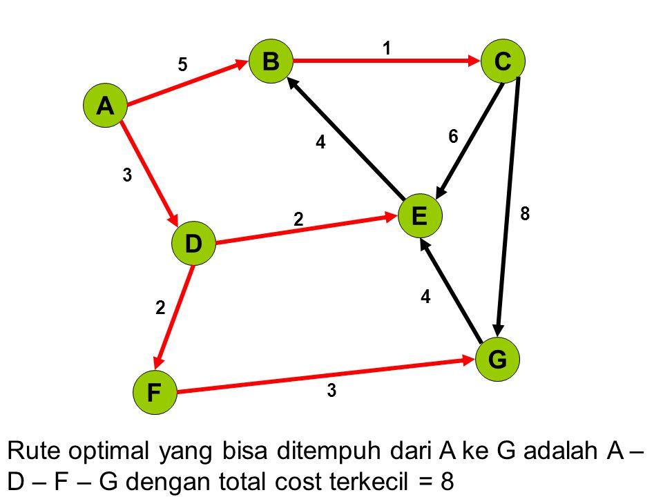 A BC D E G F 5 1 3 4 6 2 8 2 4 3 Rute optimal yang bisa ditempuh dari A ke G adalah A – D – F – G dengan total cost terkecil = 8