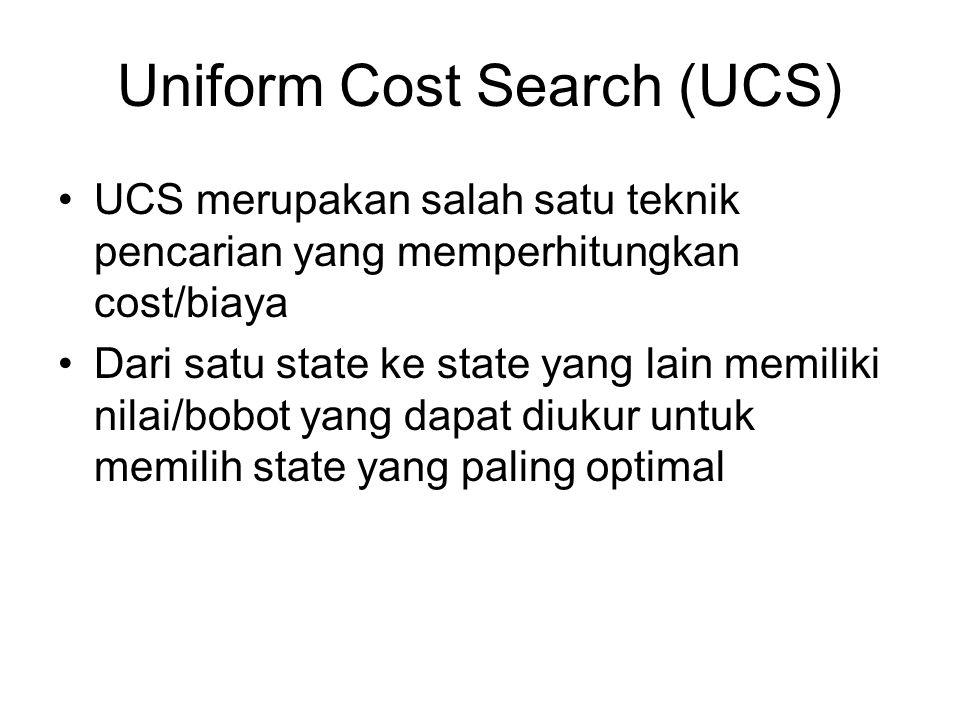 Uniform Cost Search (UCS) UCS merupakan salah satu teknik pencarian yang memperhitungkan cost/biaya Dari satu state ke state yang lain memiliki nilai/