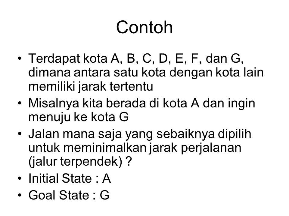 Contoh Terdapat kota A, B, C, D, E, F, dan G, dimana antara satu kota dengan kota lain memiliki jarak tertentu Misalnya kita berada di kota A dan ingi