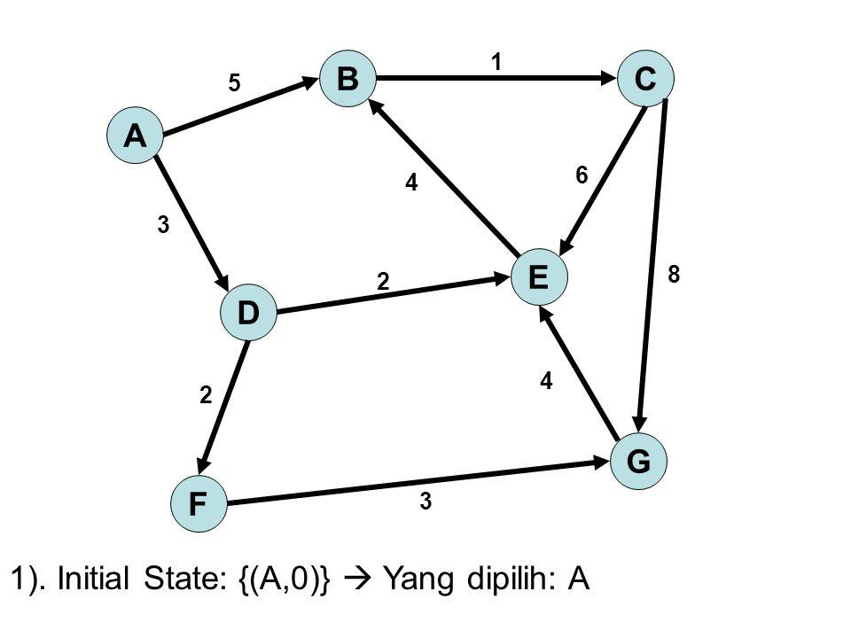 A BC D E G F 5 1 3 4 6 2 8 2 4 3 2). Alternatif solusi: {(D,3),(B,5)}  Yang dipilih: D
