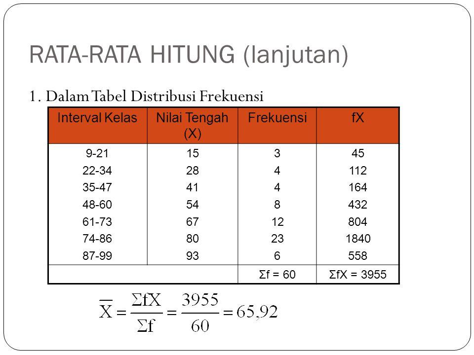 RATA-RATA HITUNG (lanjutan) 1. Dalam Tabel Distribusi Frekuensi Interval KelasNilai Tengah (X) FrekuensifX 9-21 22-34 35-47 48-60 61-73 74-86 87-99 15