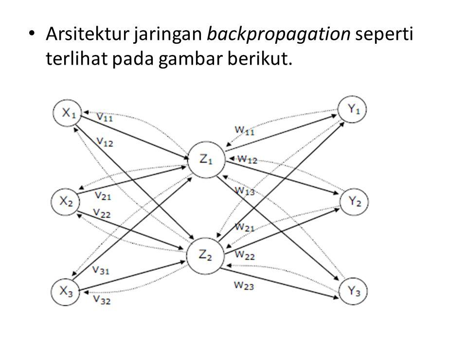 Bobot awal input ke hidden layer : v 11 = 0,2; v 12 = 0,1; v 13 = 0,5; v 14 = 0,4 v 21 = 0,3; v 22 = 0,2; v 23 = 0,3; v 24 = 0,6 Bobot awal bias ke hidden layer: v 01 = 0,4; v 02 = 0,2; v 03 = 0,5; v 04 = 0,1 Bobot awal hidden layer ke output layer: w 1 = 0,2; w 2 = 0,7; w 3 = 0,3; w 4 = 0,1 Bobot awal bias ke output layer: w 0 = 0,3 Untuk kebutuhan pelatihan jaringan ditentukan pula: Learning rate (α) = 0,5 Maksimum Epoch = 3