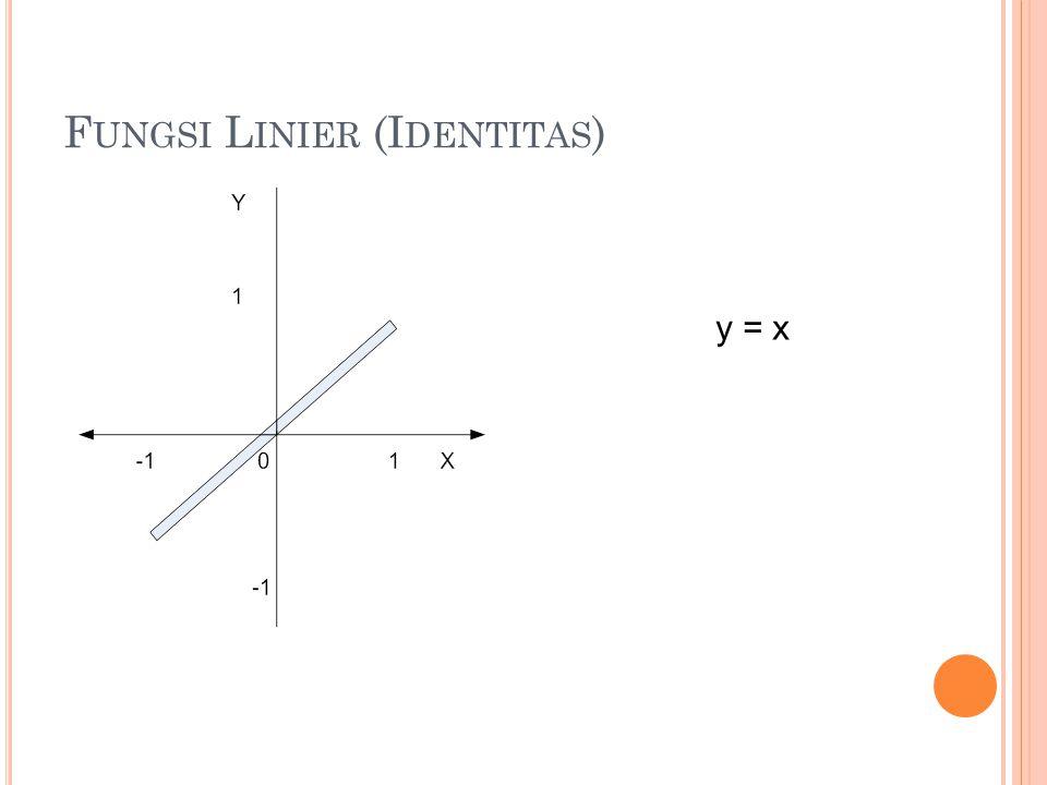 F UNGSI L INIER (I DENTITAS ) y = x