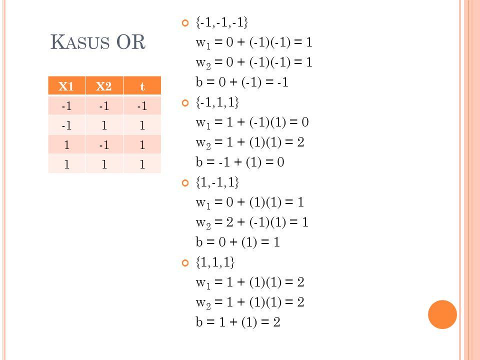 K ASUS OR X1X2t 11 1 1 111 {-1,-1,-1} w 1 = 0 + (-1)(-1) = 1 w 2 = 0 + (-1)(-1) = 1 b = 0 + (-1) = -1 {-1,1,1} w 1 = 1 + (-1)(1) = 0 w 2 = 1 + (1)(1) = 2 b = -1 + (1) = 0 {1,-1,1} w 1 = 0 + (1)(1) = 1 w 2 = 2 + (-1)(1) = 1 b = 0 + (1) = 1 {1,1,1} w 1 = 1 + (1)(1) = 2 w 2 = 1 + (1)(1) = 2 b = 1 + (1) = 2