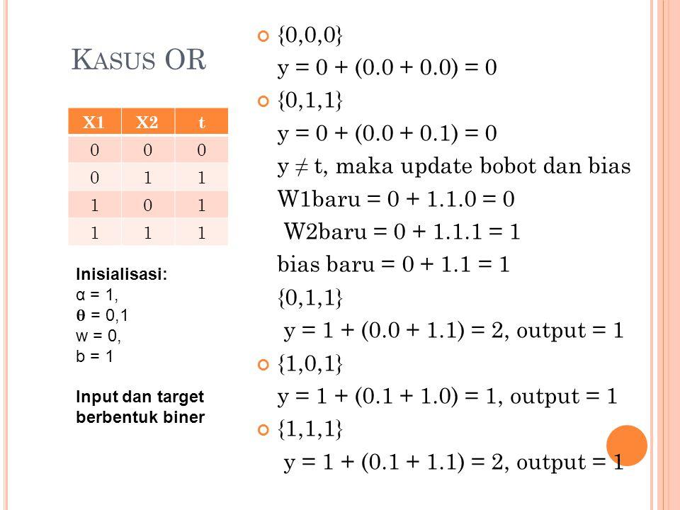K ASUS OR X1X2t 000 011 101 111 {0,0,0} y = 0 + (0.0 + 0.0) = 0 {0,1,1} y = 0 + (0.0 + 0.1) = 0 y ≠ t, maka update bobot dan bias W1baru = 0 + 1.1.0 = 0 W2baru = 0 + 1.1.1 = 1 bias baru = 0 + 1.1 = 1 {0,1,1} y = 1 + (0.0 + 1.1) = 2, output = 1 {1,0,1} y = 1 + (0.1 + 1.0) = 1, output = 1 {1,1,1} y = 1 + (0.1 + 1.1) = 2, output = 1 Inisialisasi: α = 1, = 0,1 w = 0, b = 1 Input dan target berbentuk biner
