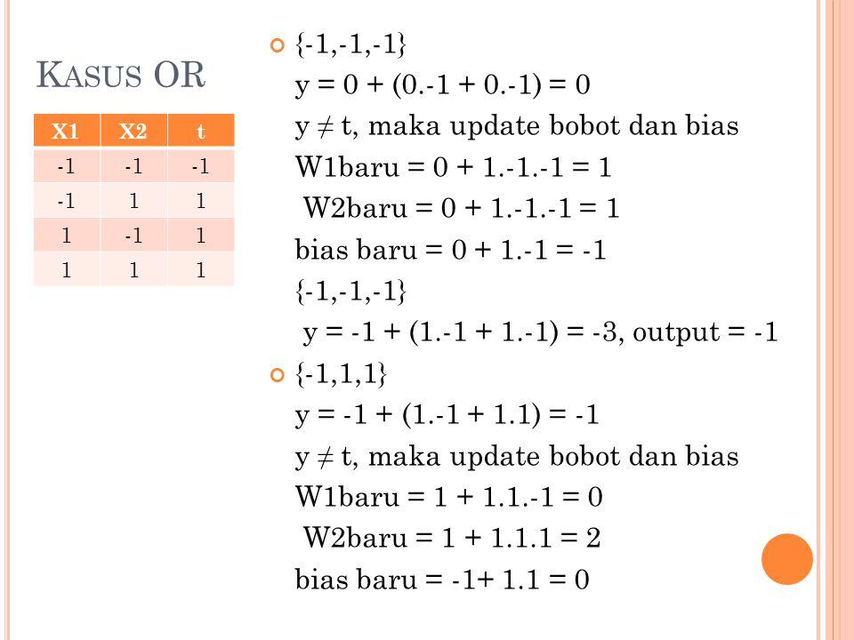 K ASUS OR X1X2t 11 1 1 111 {-1,-1,-1} y = 0 + (0.-1 + 0.-1) = 0 y ≠ t, maka update bobot dan bias W1baru = 0 + 1.-1.-1 = 1 W2baru = 0 + 1.-1.-1 = 1 bias baru = 0 + 1.-1 = -1 {-1,-1,-1} y = -1 + (1.-1 + 1.-1) = -3, output = -1 {-1,1,1} y = -1 + (1.-1 + 1.1) = -1 y ≠ t, maka update bobot dan bias W1baru = 1 + 1.1.-1 = 0 W2baru = 1 + 1.1.1 = 2 bias baru = -1+ 1.1 = 0