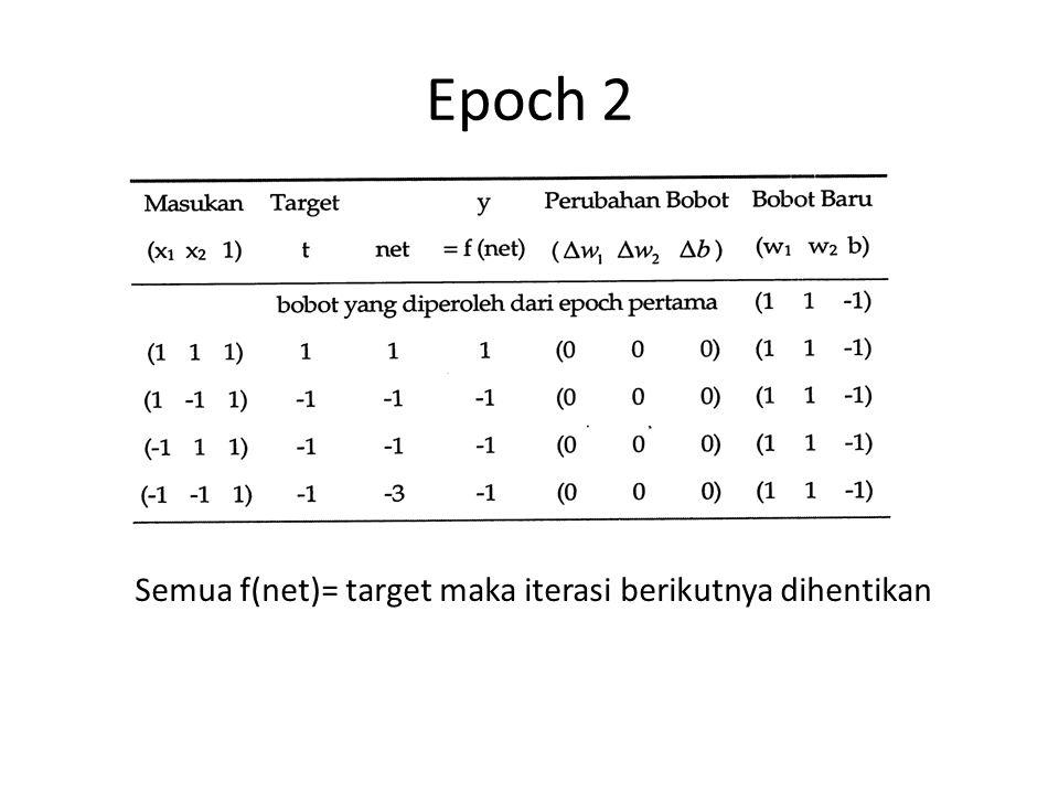 Epoch 2 Semua f(net)= target maka iterasi berikutnya dihentikan