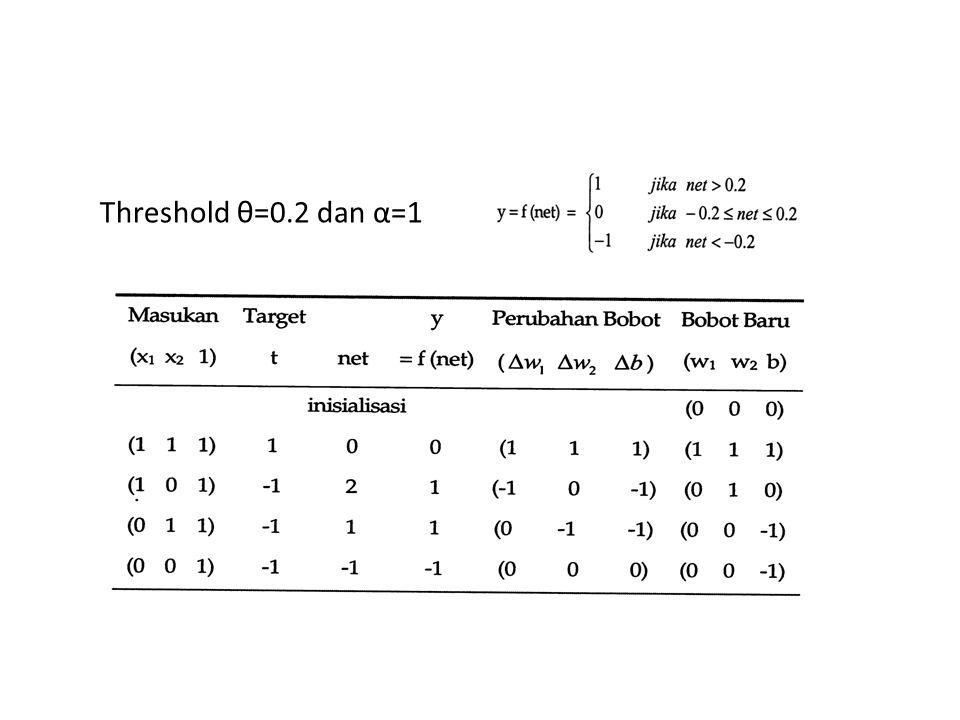 Threshold θ=0.2 dan α=1
