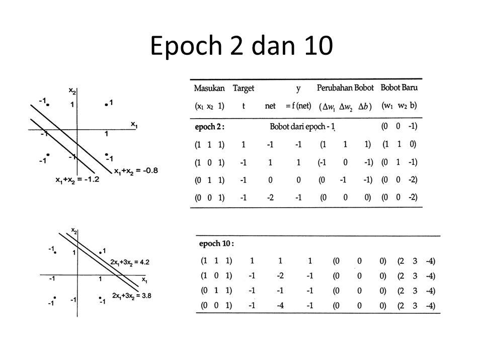 Epoch 2 dan 10