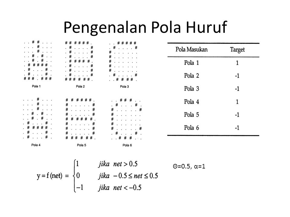 Pengenalan Pola Huruf Θ=0.5, α=1