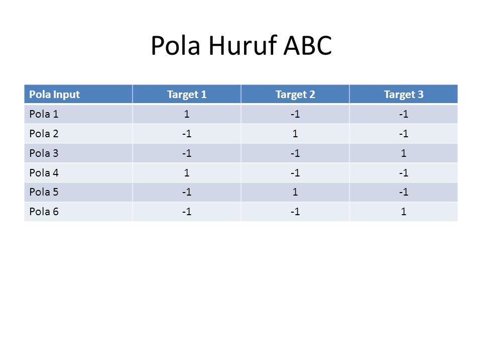 Pola Huruf ABC Pola InputTarget 1Target 2Target 3 Pola 11 Pola 21 Pola 3 1 Pola 41 Pola 51 Pola 6 1