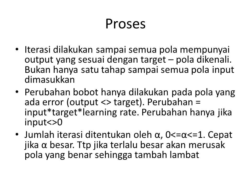 Proses Iterasi dilakukan sampai semua pola mempunyai output yang sesuai dengan target – pola dikenali. Bukan hanya satu tahap sampai semua pola input