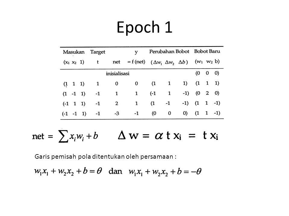 Epoch 1 Garis pemisah pola ditentukan oleh persamaan :