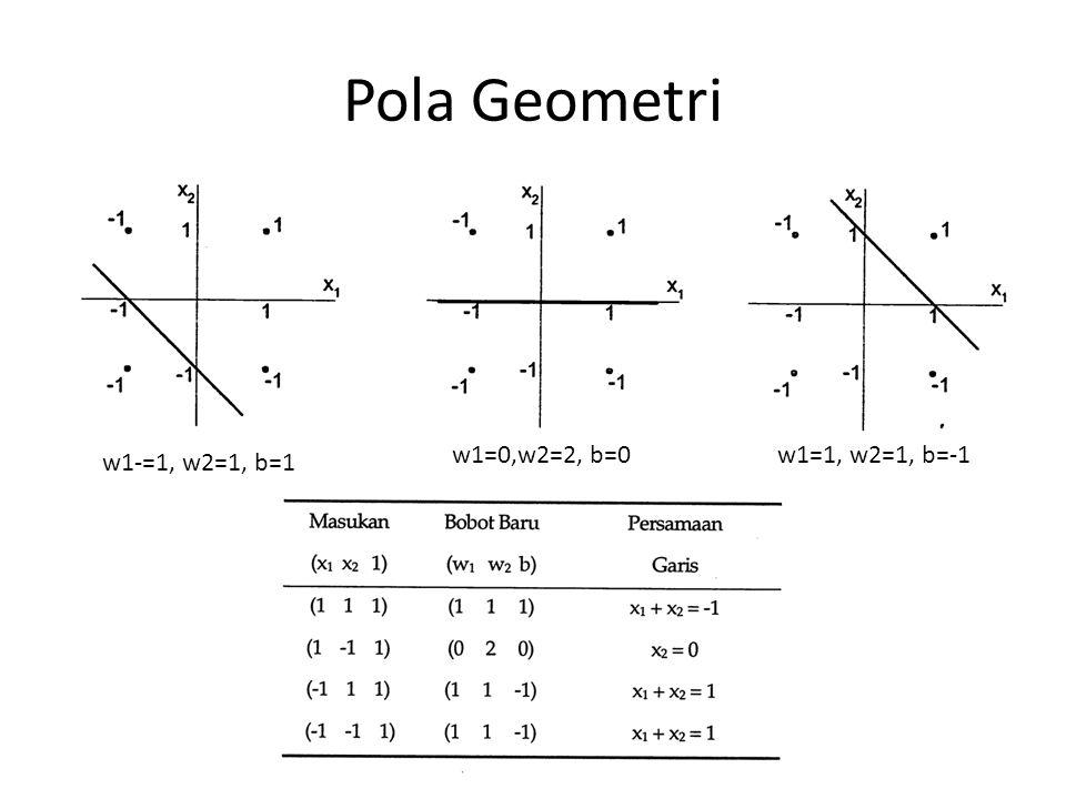 Pad pola pertama net dihitung bedasr bobot inisialiasasi = 0.
