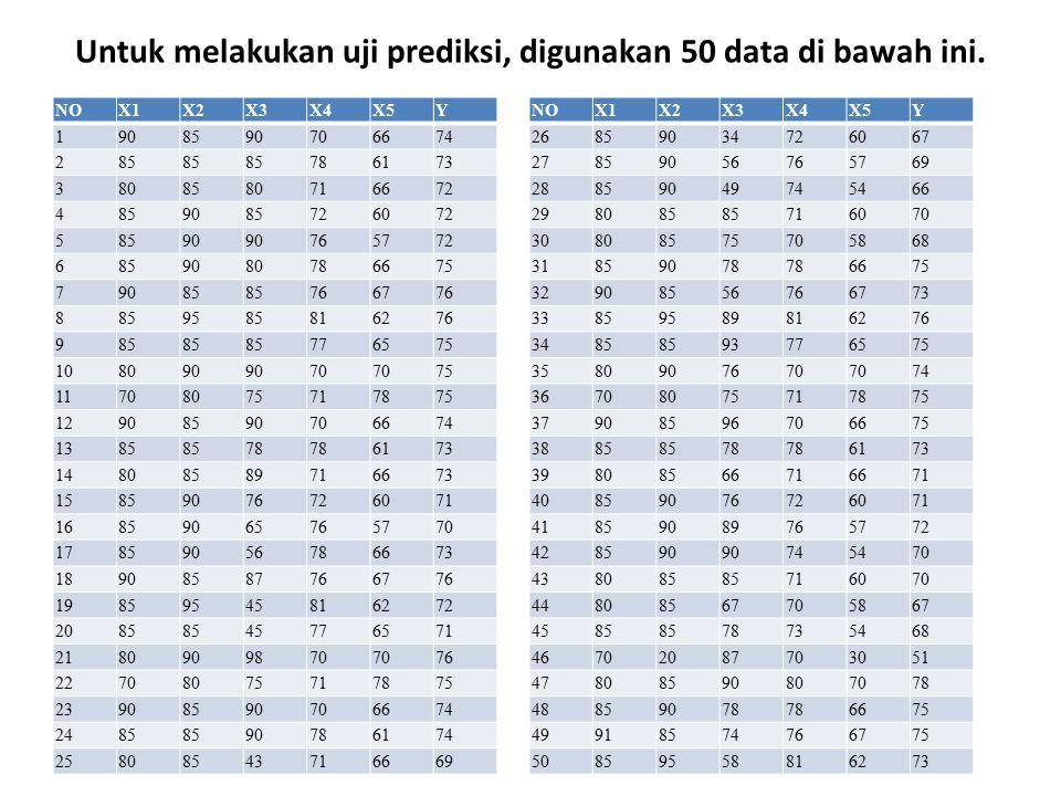 Untuk melakukan uji prediksi, digunakan 50 data di bawah ini. NOX1X2X3X4X5Y 1908590706674 285 786173 3808580716672 4859085726072 58590 765772 68590807