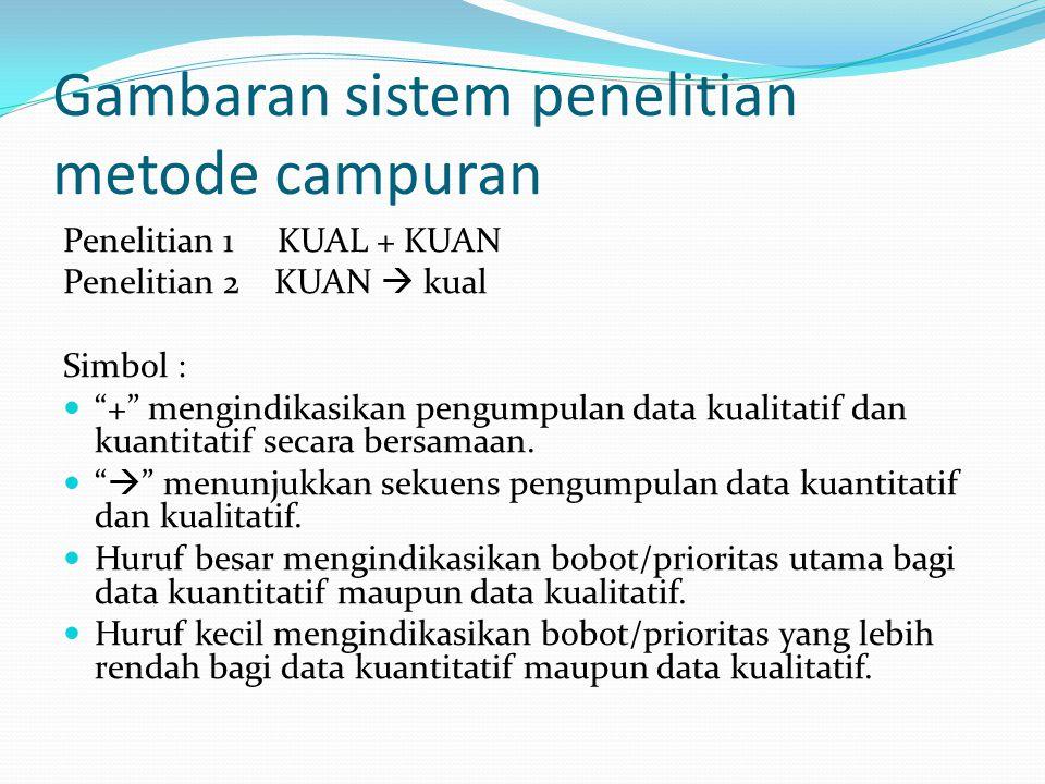 """Gambaran sistem penelitian metode campuran Penelitian 1 KUAL + KUAN Penelitian 2 KUAN  kual Simbol : """"+"""" mengindikasikan pengumpulan data kualitatif"""