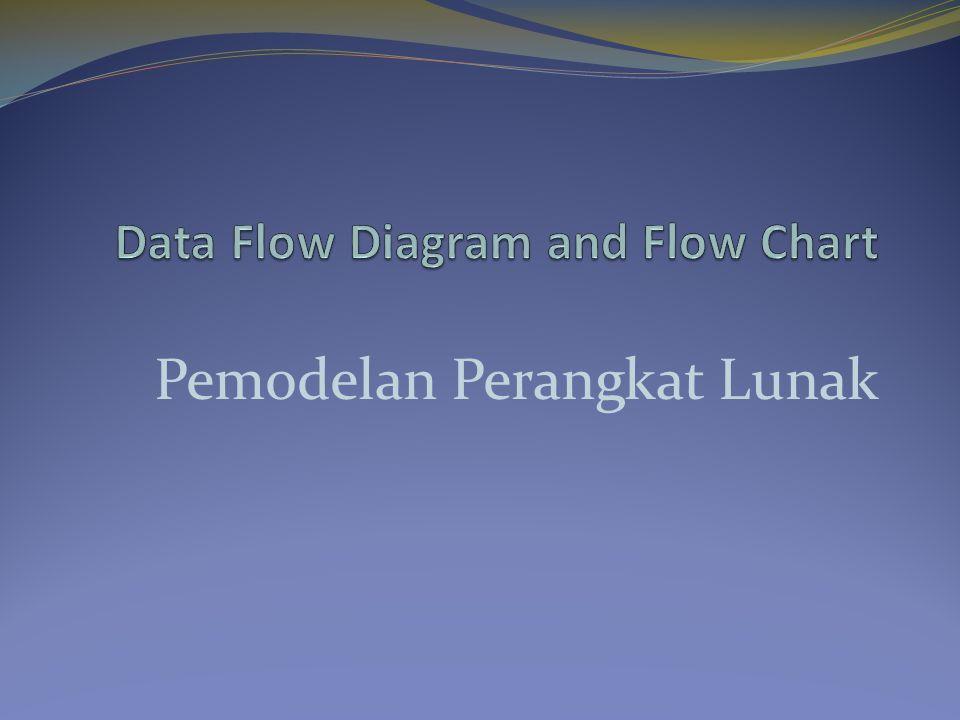 Peraturan Penting DFD Semua objek harus memiliki nama Aliran data harus diawali dan diakhiri oleh proses Semua aliran data harus memiliki tanda panah